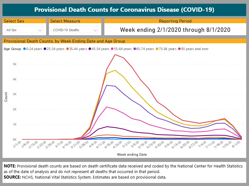 Provisional Death Counts